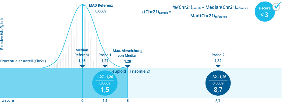 z-score Berechnung des Chromosoms 21